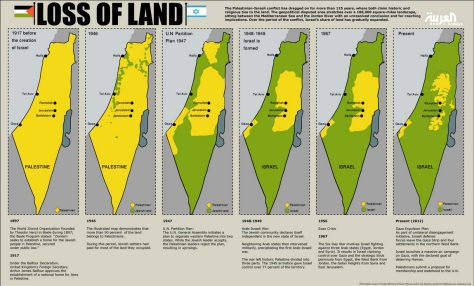 Israel palestine-loss-of-land